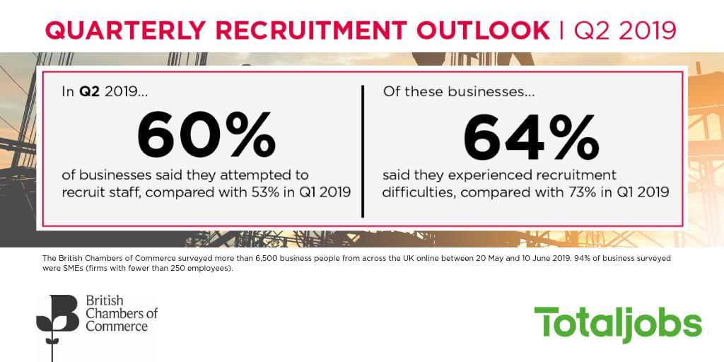Recruitment outlook