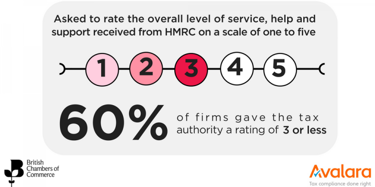 HMRC rating